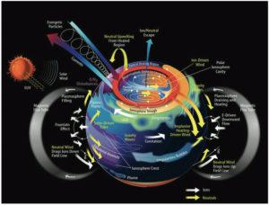 Ionosphere-Thermosphere_Processes_rdax_775x589